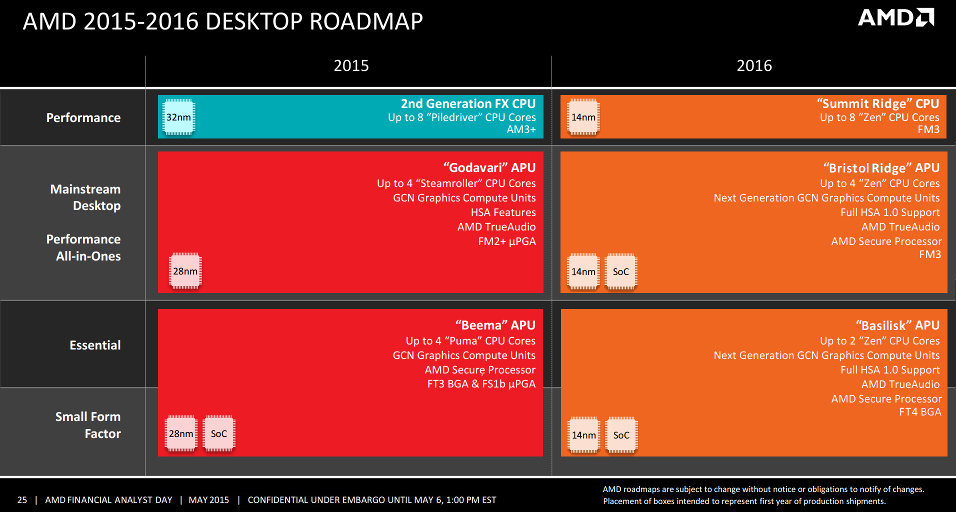 AMD News: NEW roadmap slides have leaked: APUs and FX chips