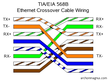 Make Ethernet Crossover Cable - Wiring Diagram Rows on dimensions wiring diagram, apple wiring diagram, router wiring diagram, networking wiring diagram, pci express wiring diagram, switches wiring diagram, fast wiring diagram, wifi wiring diagram, general wiring diagram, ethernet wiring diagram, satellite wiring diagram, metro wiring diagram, panasonic wiring diagram, power jack wiring diagram, modem wiring diagram, toshiba wiring diagram, firewall wiring diagram, msi wiring diagram, software wiring diagram, asus wiring diagram,