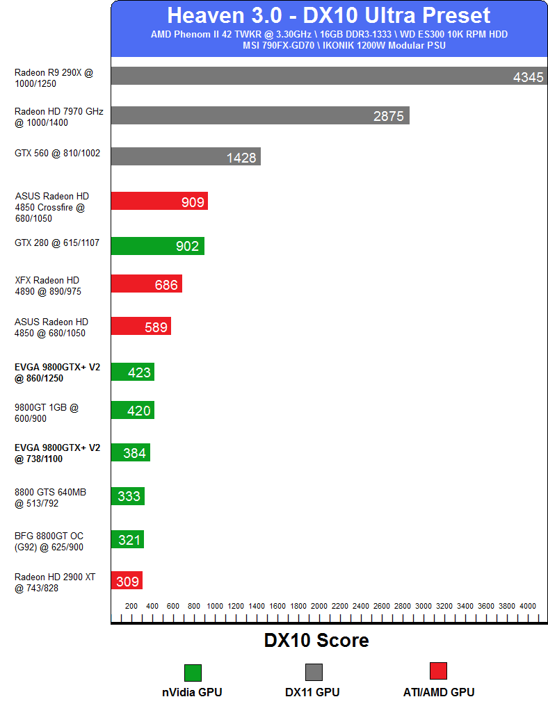 Some DirectX 10 GPU Comparison using Heaven 3 0 - GPU - Level1Techs