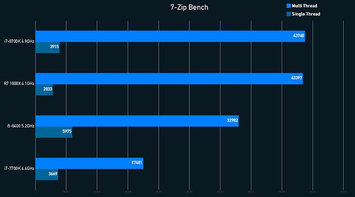 7-Zip Graph