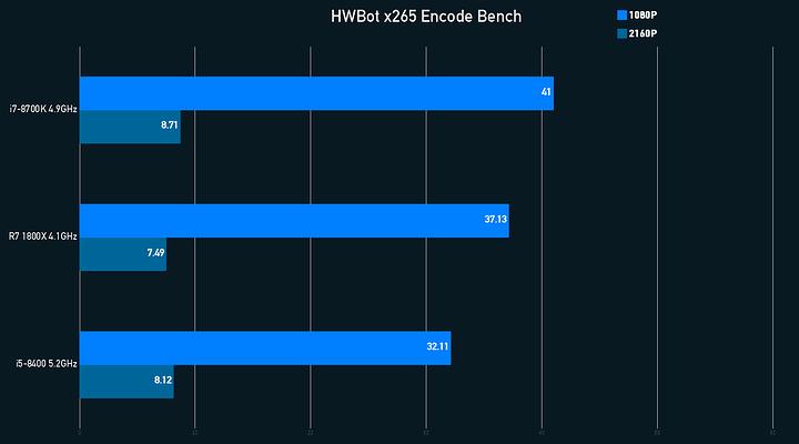 x265 Encode Graph