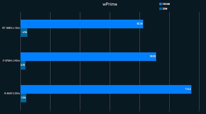 wPrime Graph