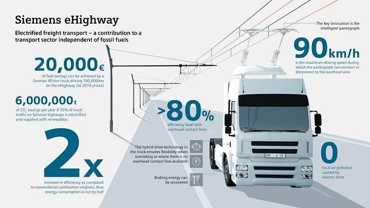 ehighway-infografik-en