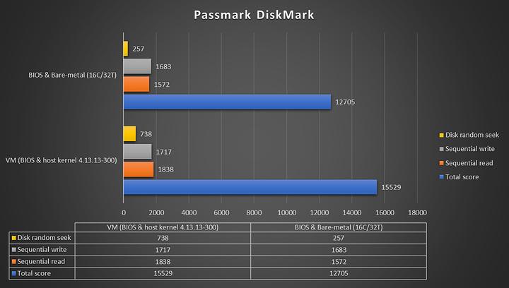 passmark-diskmark