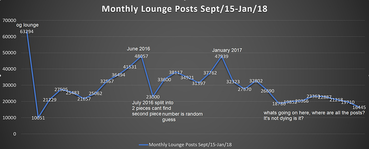 Lounge post graph
