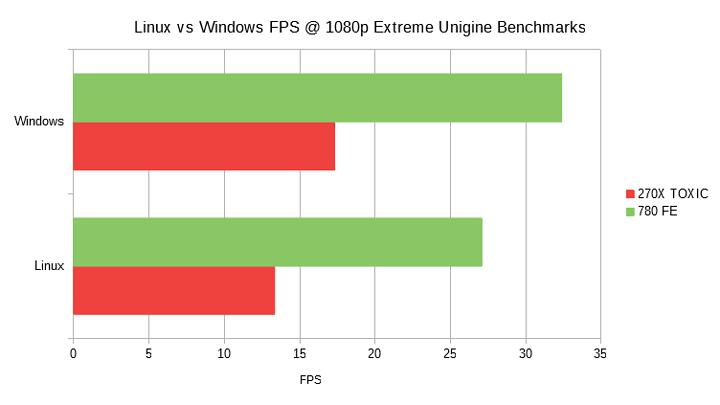 avg-linux-vs-win