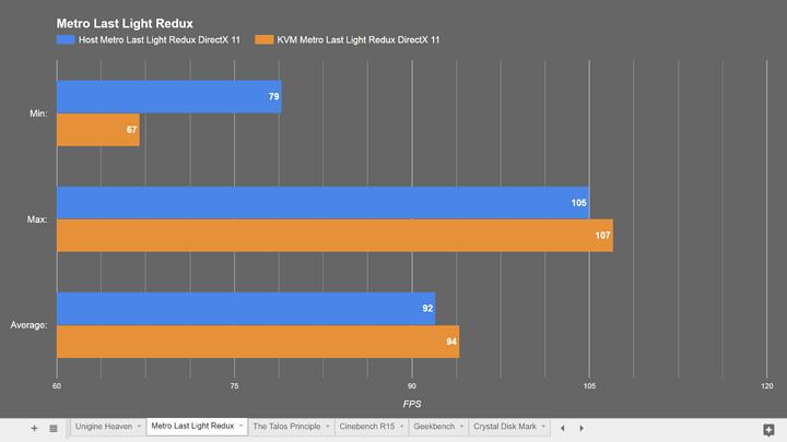 How fast is KVM? Host vs virtual machine performance