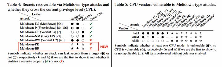 new-meltdown-attacks