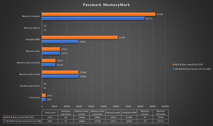 passmark-memorymark
