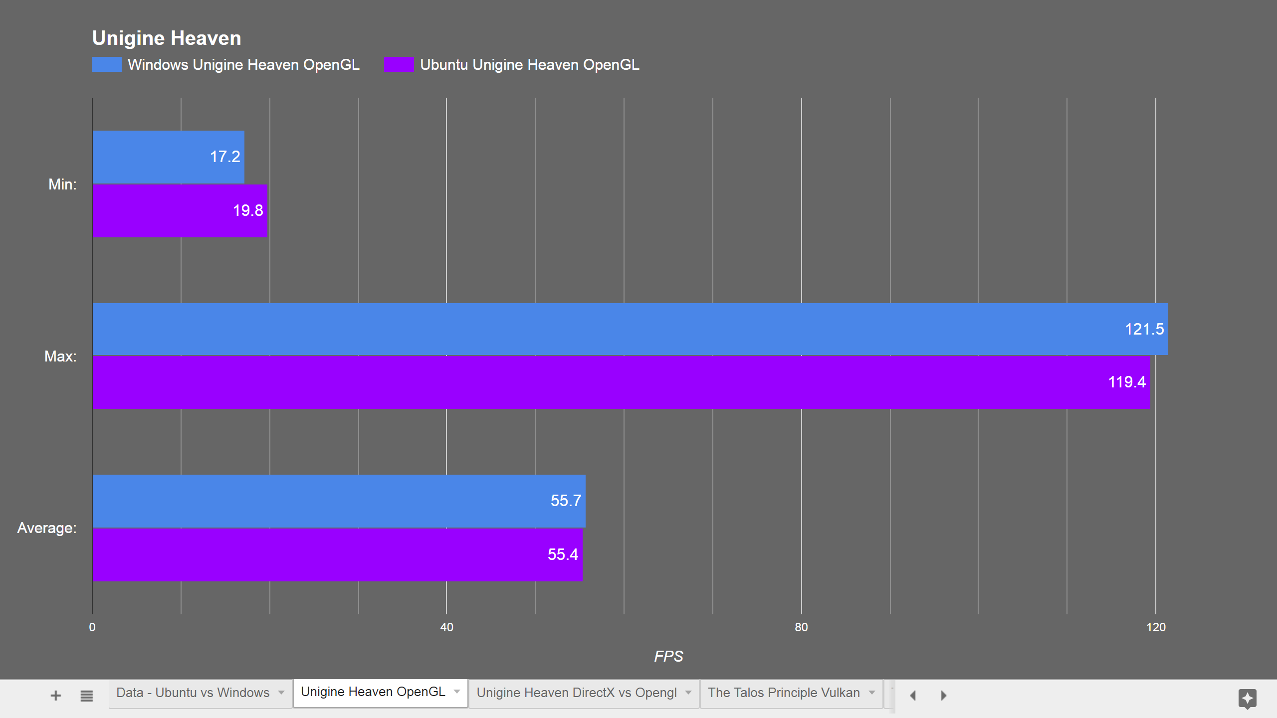 Ubuntu vs Windows - Gaming Performance! - Software & Operating
