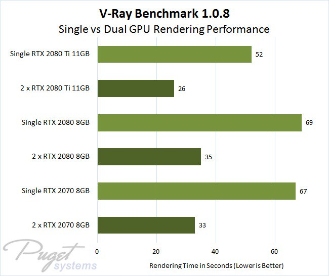 GPU Recommendation Vega VII or RTX2080? - GPU - Level1Techs Forums