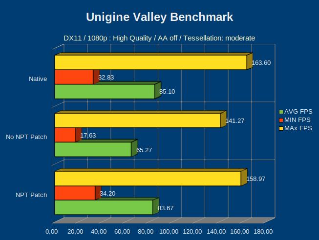 GPU Passthrough Performance Numbers: Ryzen NPT Patch vs Buggy NPT vs
