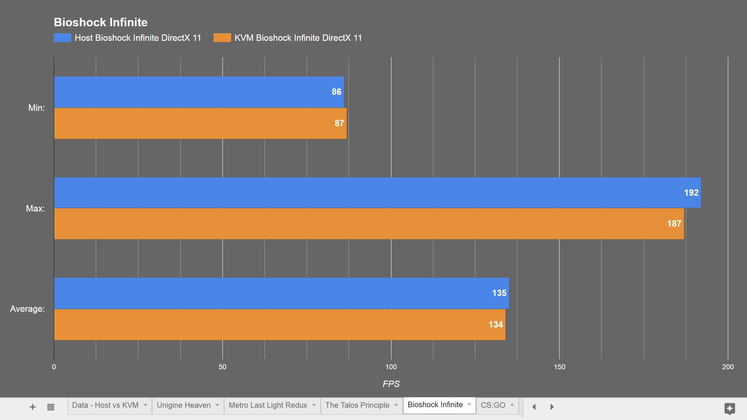 How fast is KVM? Host vs virtual machine performance! - Linux