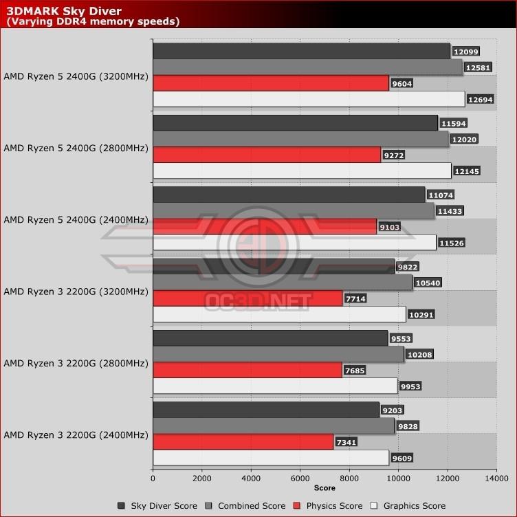 Ryzen 3 2200G vs A10-7850K+R7 250 ddr3 - Gaming