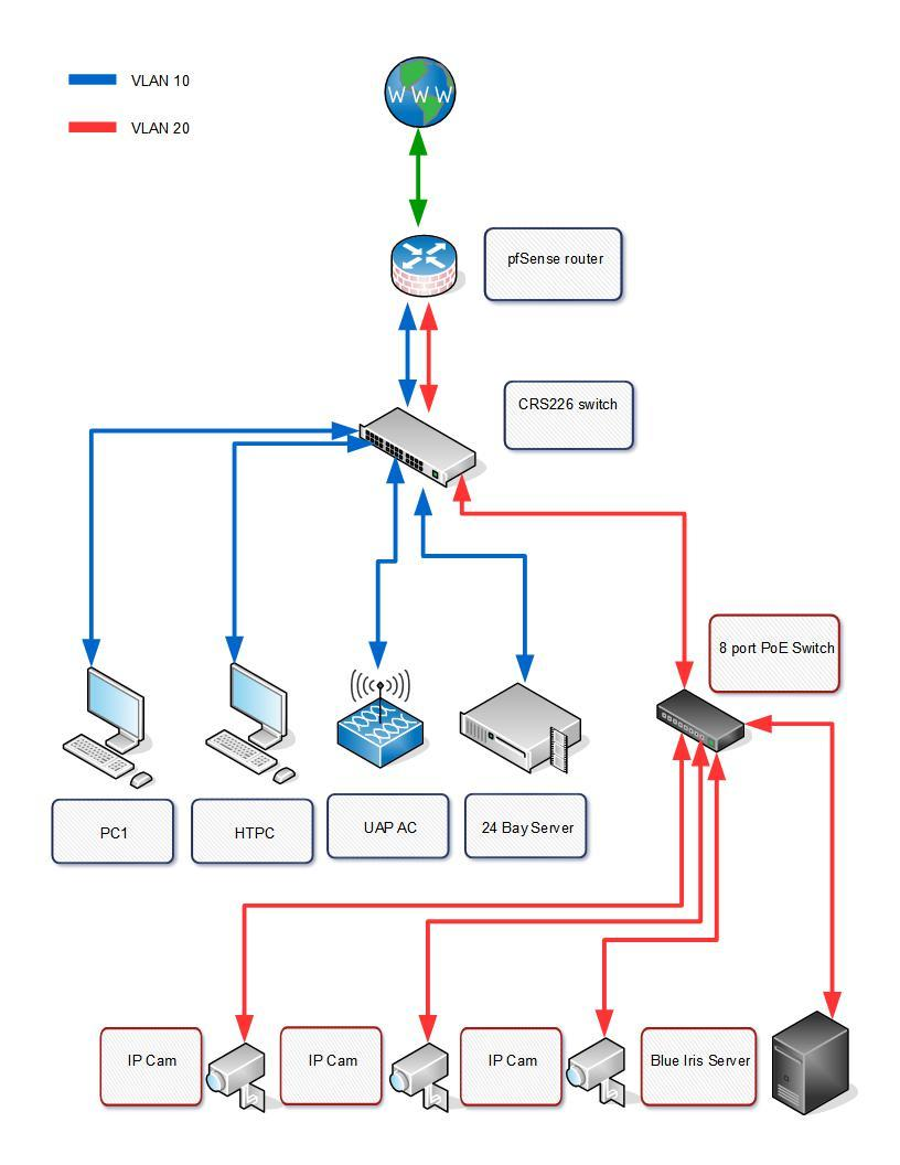 pfSense and Mikrotik CRS226 VLAN solution - Networking