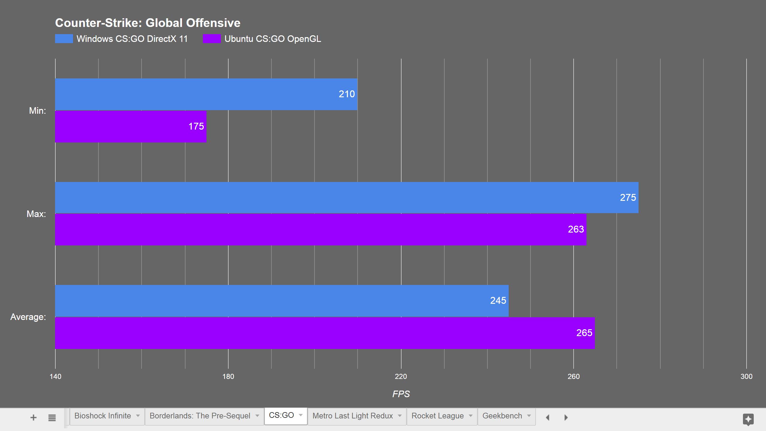 Ubuntu vs Windows - Gaming Performance! - Software