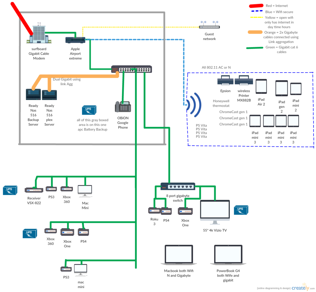 Post Your Home Network Setups - Networking Hardware - Level1Techs Forums