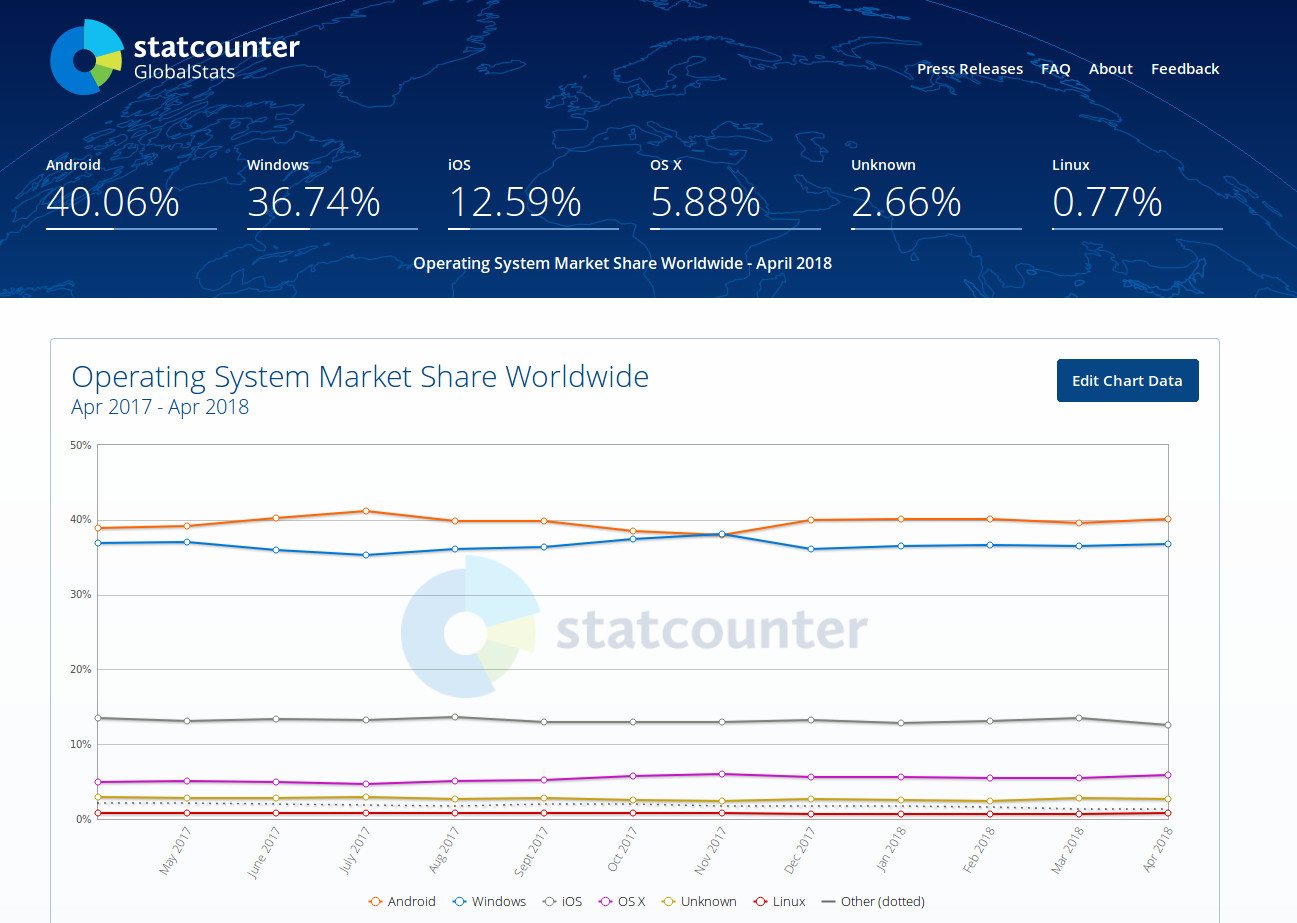 Statcounter Global Stats Review
