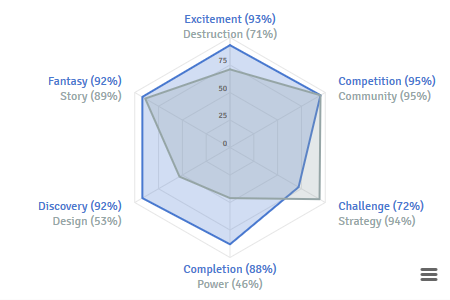Gamer%20Motivation%20Profile%20Action-Oriented%2C%20Proficient%2C%20Driven%2C%20Social%2C%20Deeply%20Immersed%2C%20and%20Creative(2)