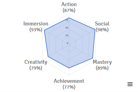 Gamer%20Motivation%20Profile%20Action-Oriented%2C%20Proficient%2C%20Driven%2C%20Social%2C%20Deeply%20Immersed%2C%20and%20Creative