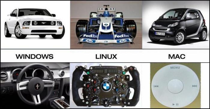 Windows-Vs-Linux-Vs-Mac