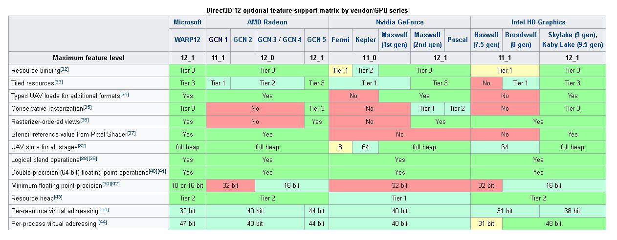 DirectX 12 woes! - GPU - Level1Techs Forums