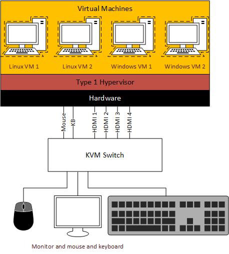 Type 1 Hypervisor, Ryzen, Linux, GPU sharing - Hardware