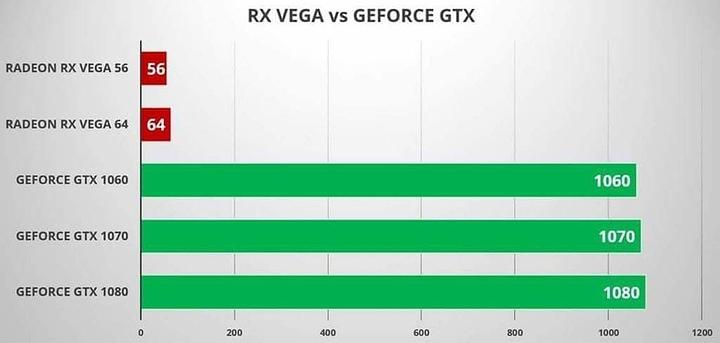 RX Vega 64 or GTX 1080 Ti - GPU - Level1Techs Forums