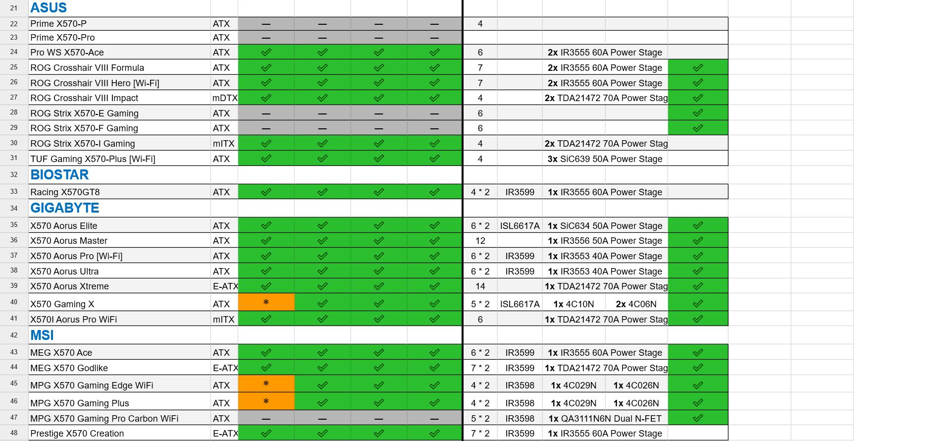 Best mATX AM4 board - Motherboards - Level1Techs Forums